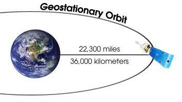 Geo satellite slots jpg 355x200